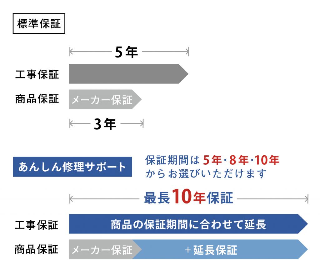 標準保証とあんしん修理サポート比較図
